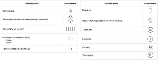 Как обозначаются электрические розетки на чертежах?
